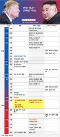 [그래픽뉴스]'여기는 하노이'…긴박했던 1박2일