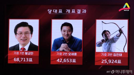 자유한국당 전당대회 당대표 개표 결과. 기호 순서대로 1, 2, 3위잼.