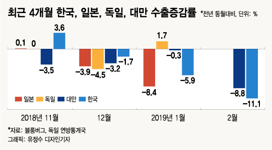 中 수출감소 올해 현실화 우려…한국·대만 등 주요 수출국에 타격