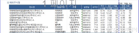 """""""중소형주, 나홀로 강세"""" 코스닥 상승에 펀드 수익률↑"""