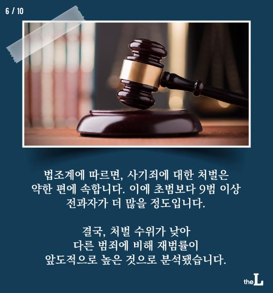 [카드뉴스] 사기죄, 초범보다 9범이상 전과자 더 많다