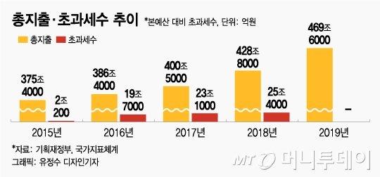 [MT리포트]'긴축 대 확장'…재정논란 자초한 1기 경제팀