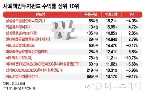 [MT리포트]'사회가치' 뜨니…'사회책임투자' 펀드도 '각광' - 머니투데이 뉴스