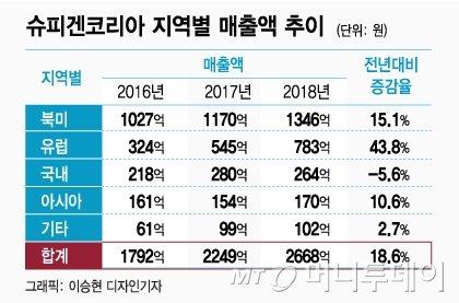 '휴대폰 엑세서리' 팔아 1년 매출 2600억