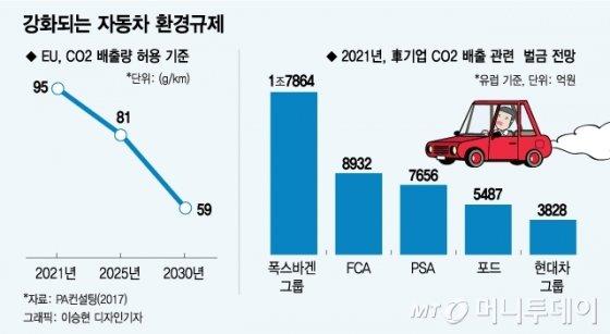 """수천억 벌금 위기… 글로벌 車기업 """"수소차·전기차 필수"""""""