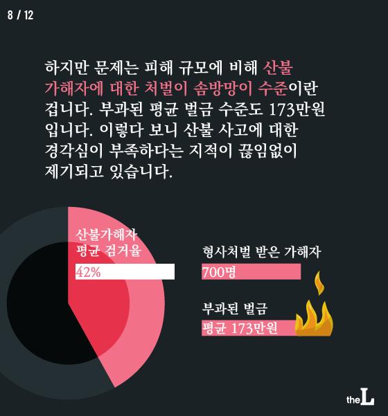 """[카드뉴스] """"산불 벌금 평균 170만원""""…처벌 강화 필요"""