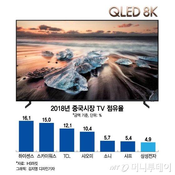 [단독]TV점유율 4%대 '대륙의 삼성 패싱'