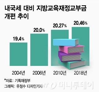 [MT리포트] 학생 87만 줄어도 13조 늘어난 '깜깜이 교육예산'