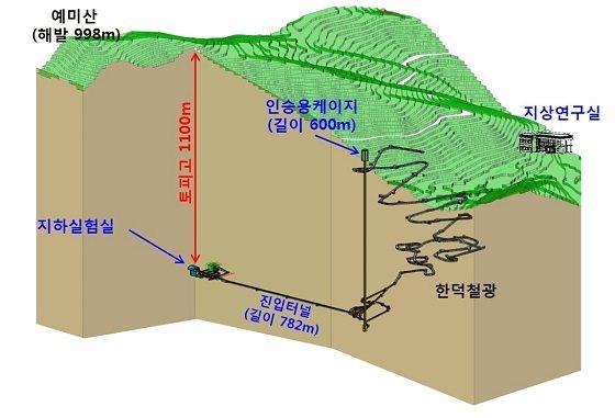 한덕철광 광산 내 조성될 IBS 지하실험 연구단의 우주입자연구시설 조감도/사진=IBS