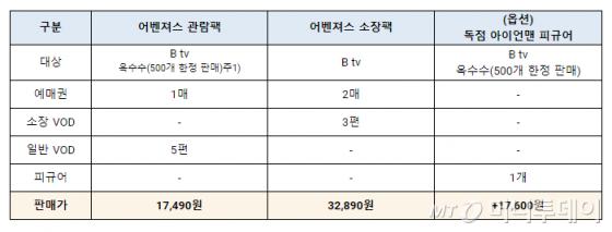 '어벤져스 패키지' 요금표 / 사진제공=SK브로드밴드