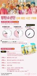 """[그래픽뉴스] """"신곡 최단 시간 1억뷰"""" 방탄소년단의 놀라운 기록들"""