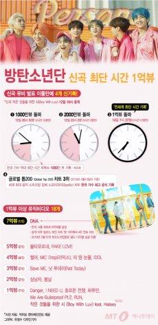 """""""신곡 최단 시간 1억뷰"""" 방탄소년단의 놀라운 기록들"""