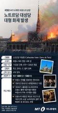 [그래픽뉴스] 대형 화재 발생 프랑스의 상징 노트르담 대성당은 어떤 곳?