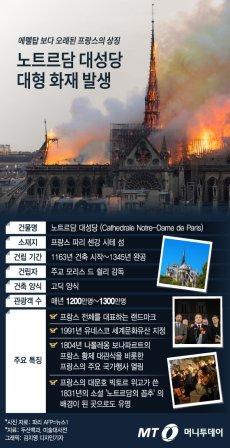 대형 화재 발생 프랑스의 상징 노트르담 대성당은 어떤 곳?