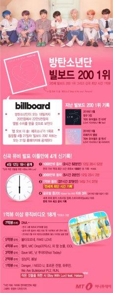 """""""K팝 새 역사를 쓰다"""" 방탄소년단, 3번째 빌보드200 1위"""