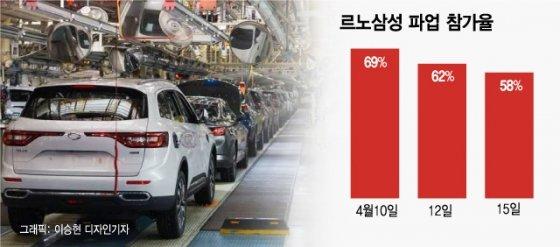 """르노삼성 """"노조 경영개입 안돼""""…파업 힘 떨어지는 노조"""