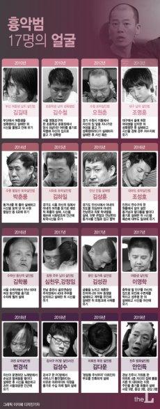 흉악범죄 신상공개 17명의 얼굴