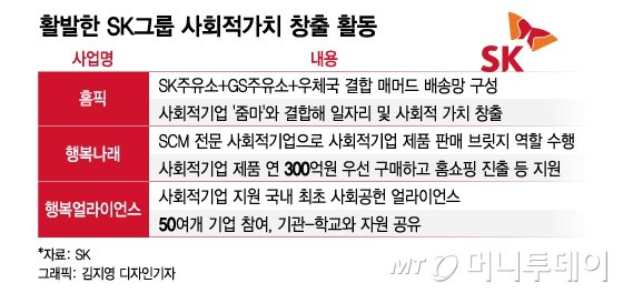[MT리포트] 돈만 잘벌면 된다? SK, 삼성, LG가 요즘 신경쓰는 '이것'