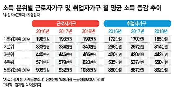 """""""자영업자도 작년 가계소득 증가했다""""-신한은행 보고서"""
