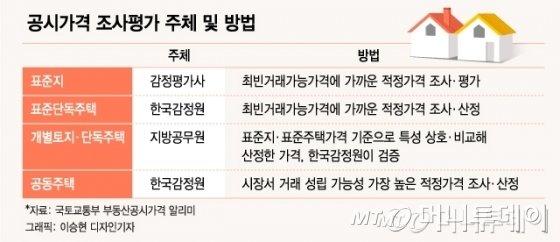 [MT리포트] 산정법 '깜깜이'...예견된 '오락가락 공시가'