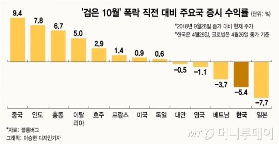[MT리포트] '2018년 검은 10월' 이후, 한국만 덜 올랐다