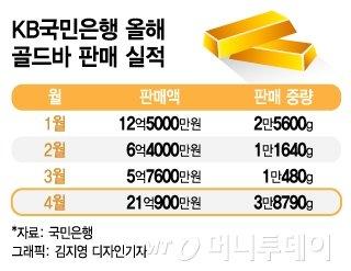 높아진 '금테크' 관심…'골드뱅킹' '골드바' 판매 늘었다