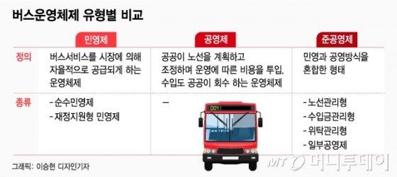 [MT리포트]해도 안해도 걱정... 버스들의 워너비 '준공영제' 뭐길래?