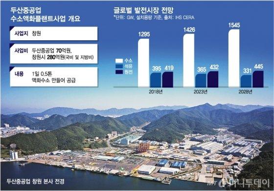 부활하는 두산중공업…키워드는 '수소경제'
