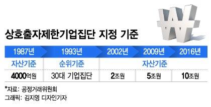[MT리포트]1987년에 만든 제도로 '총수' 정하는 한국