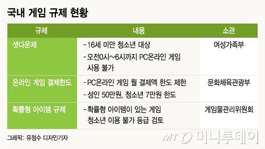 [MT리포트]'틈만 나면 규제'…'동네북' 게임업계 수난사