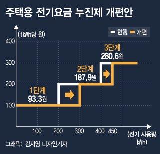 [단독]올 여름 4인 가구 전기료 1만원 내린다