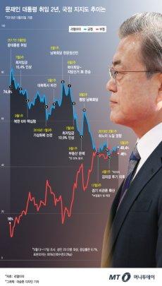 문재인 대통령 취임 2년, 74.8%→49.4% '롤러코스터 국정지지도'