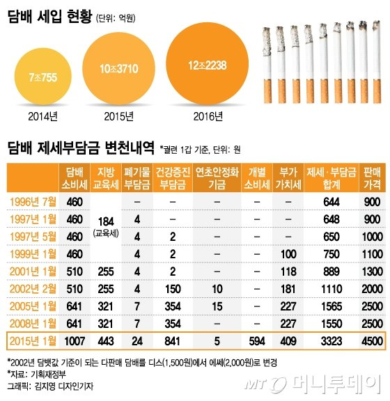 """""""아이코스 때문에… """" 정부 '2020년 흡연율 29%' 포기"""
