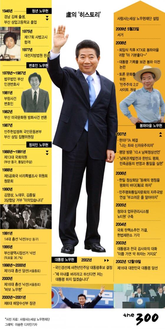 [그래픽뉴스]盧의 '히스토리'
