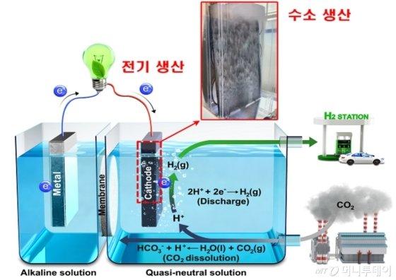 CO2 수소발전 R&D 개념도/사진제공=한국동서발전