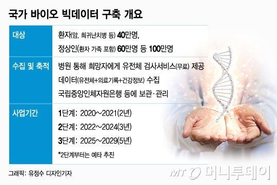 10년간 한국인 100만명 '유전자 빅데이터' 구축 - 머니투데이 뉴스