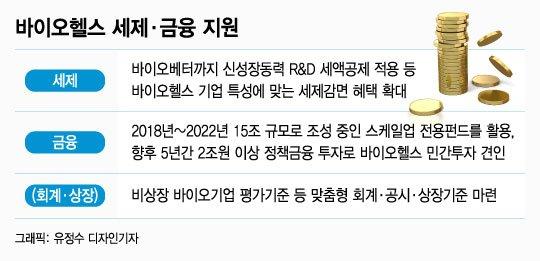 연구개발 세액공제 이월기간 5→10년 연장 - 머니투데이 뉴스