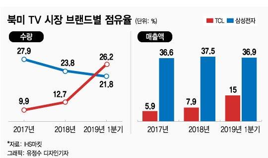 1분기 세계 TV 1위 지켰지만…웃지 못하는 삼성