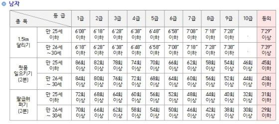 장교(남성) 선발시 체력검정 기준 / 이미지 = 육군