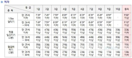 장교(여성) 선발시 체력검정 기준 / 이미지 = 육군