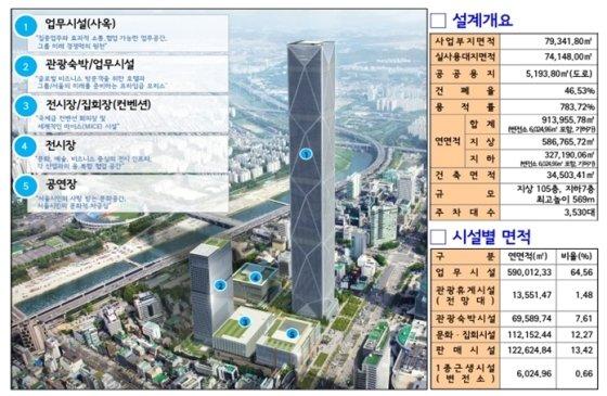 GBC 건축개요. /자료=서울시