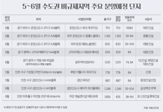 '미분양 더 쌓이나' 6월까지 파주·검단 등 1.9만 가구 공급