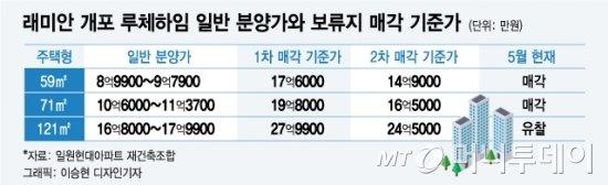 보류지 1채 남은 '래미안 개포 루체하임'… 호가 꿈틀?