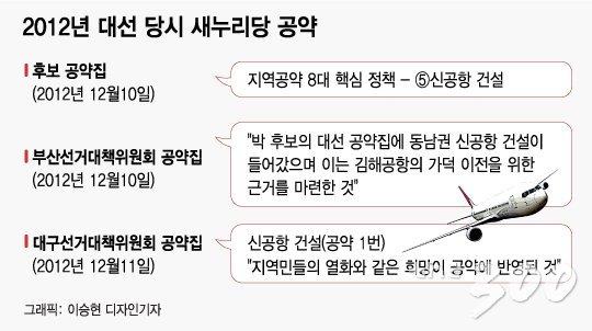 """""""동남권 신공항, 위치보다 목적 보자"""""""