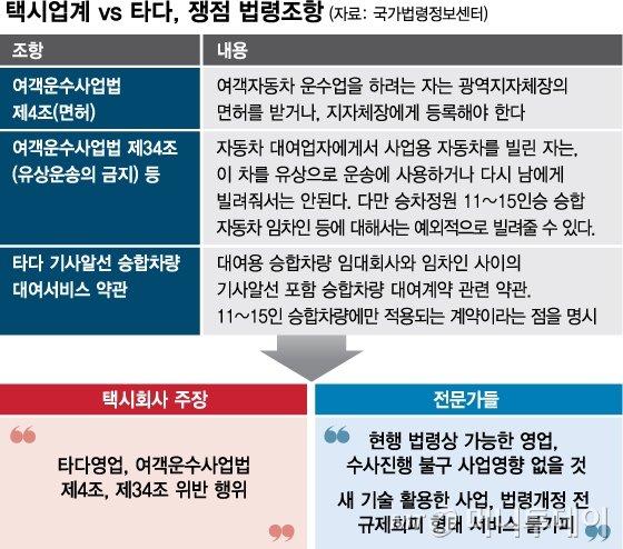[MT리포트] 새먹거리 창출 vs 밥그릇 뺏기…'이재웅 혁신과 최종구 포용'