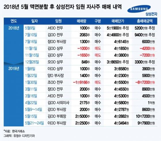 """""""부회장 10억원 매수"""", 삼성전자 임원들 자사주 매입 러시…주가 바닥 신호"""