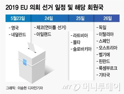 4일간의 의회 선거 종료 EU…25년 만에 투표율 50% '돌파'