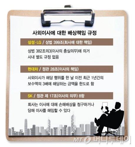 [MT리포트] '기업경영 감시자' 사외이사, 현실은?