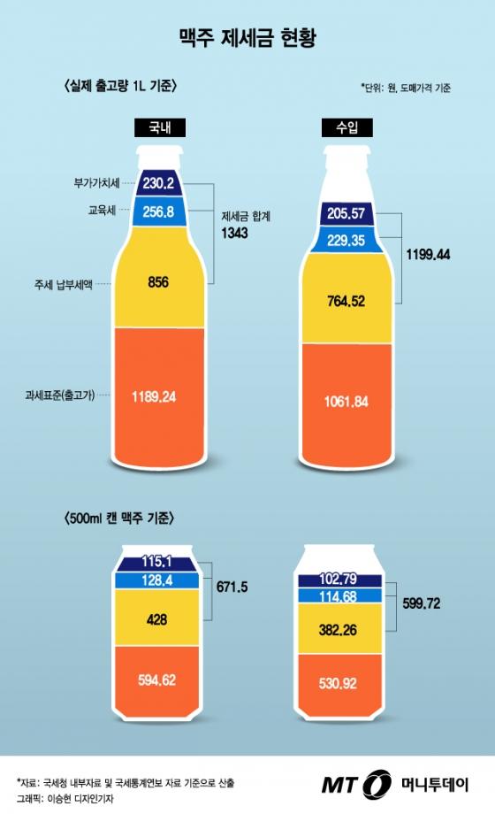 [그래픽뉴스]맥주 1캔에 붙는 세금은?