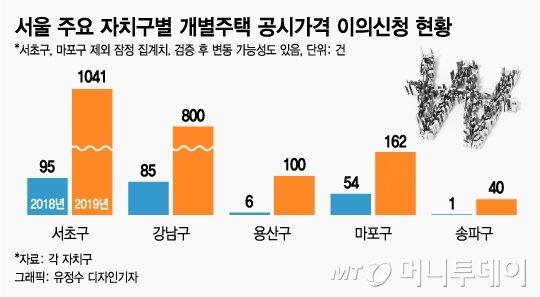 서울 개별주택 공시가 이의신청 급증, 용산 '16배↑'